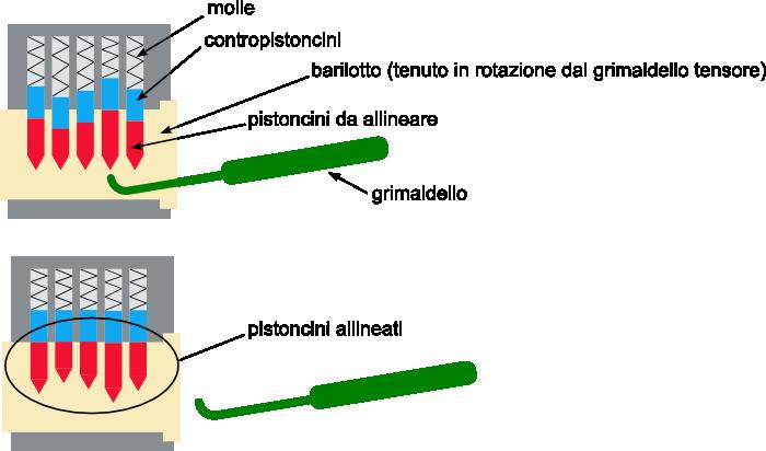 Nel lockpicking ogni pistoncino viene allineato con il grimaldello
