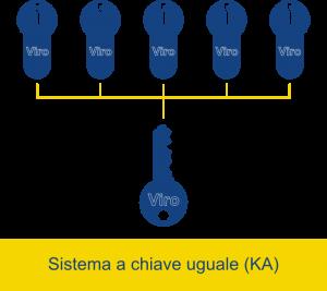 In un sistema a chiave uguale la stessa chiave apre serrature diverse - Club Viro.