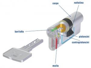 Ecco cosa c'è dentro un cilindro a profilo europeo (In questo caso un Viro Euro-Pro)