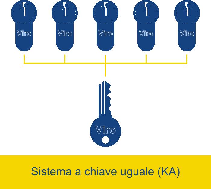 sitema ka