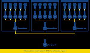 Schema di funzionamento di un sitema a chiave maestra generale (GMK) - Club Viro della Sicurezza