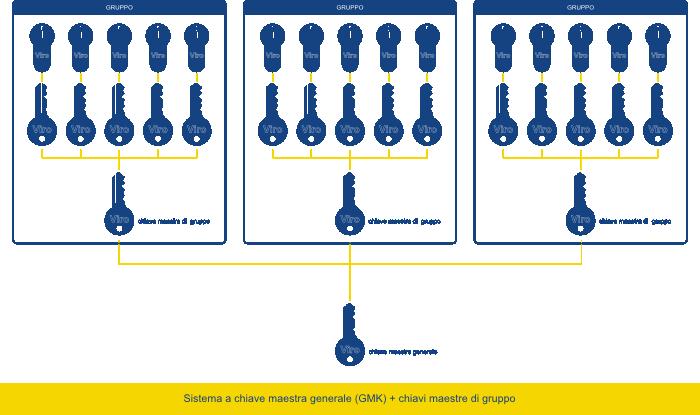 Un sistema a chiave maestra generale (GMK)