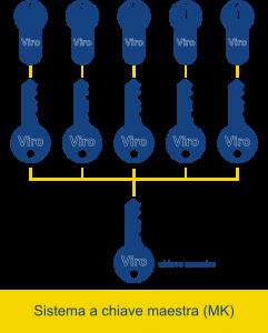 Schema di funzionamento di un sistema a chiave maestra (MK) - Club Viro della Sicurezza