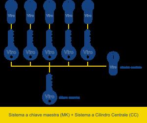 Schema di funzionamento di un sitema a chiave maestra + a cilindro centrale (MK+CC) - Club Viro della Sicurezza