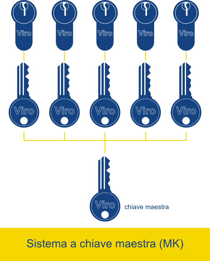 un sistema a chiave maestra (MK)