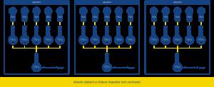 Schema di funzionamento di diversi sistemi a chiave maestra indipendenti - Club Viro della Sicurezza