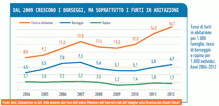 Tassi di furti in abitazione per 1000 famiglie, tassi di borseggio e rapina per 1000 individui. Anni 2004-2012. Fonte: ISTAT