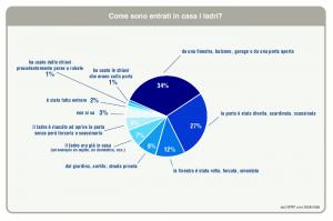 Statistica sui metodi utilizzati dai ladri per entrare nelle abitazioni in cui hanno compiuto un furto (ISTAT, 2010).