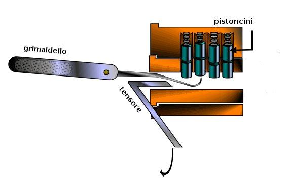 Rappresentazione del funzionamento della tecnica Lockpicking.