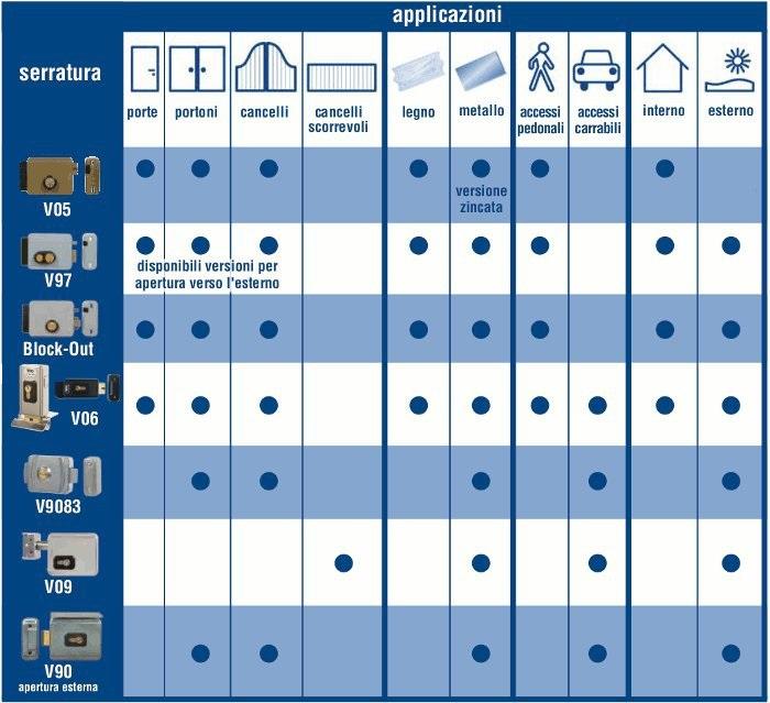 Tabella riassuntiva serrature elettriche Viro utilizzi