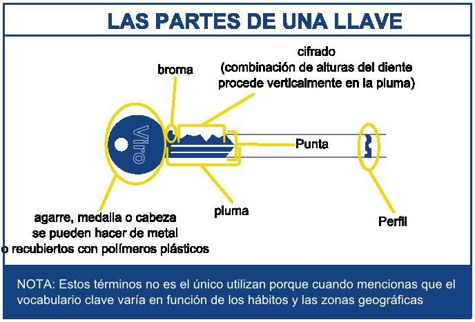 El mito de la tecla europeo club viro for Tipos de llaves de puertas