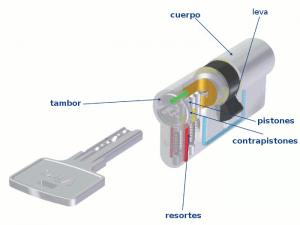 Estos son los elementos que componen un cilindro de perfil europeo (en este caso un Viro Euro-Pro).