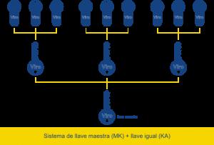sistema de llave maestra  mk-kay