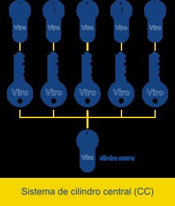 En un sistema de cilindro central cada llave abre una (o varias) cerraduras privadas y una (o varias) cerraduras comunes.