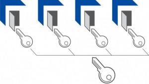 En un sistema de llave maestra (MK), la llave maestra abre cerraduras diferentes, cada una abrible con su propia llave (KD).