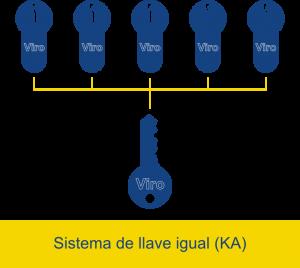 En un sistema de llave igual la misma llave abre cerraduras diferentes.
