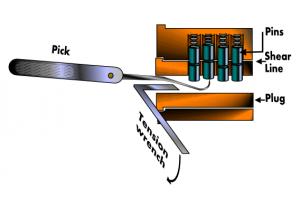 Representación del funcionamiento de la técnica Lockpicking.
