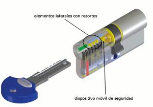 El nuevo cilindro de alta seguridad Viro Palladium tiene distintos elementos móviles colocados en diferentes niveles respecto al de los pistones, lo que dificulta enormemente el lockpicking.